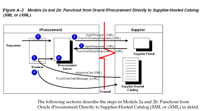 R12 punchout using iprocurement oracle apps store for Punch list procedure